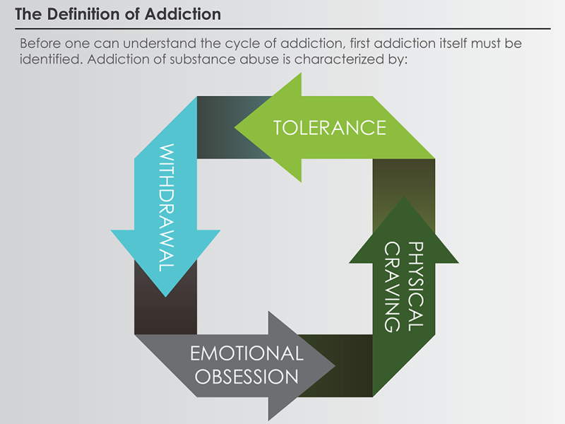 Understanding-the-Cycle-of-Addiction_01